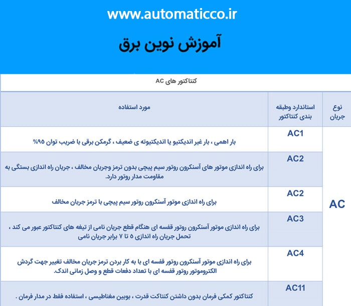 انواع کنتاکتور های AC بر اساس تیپ