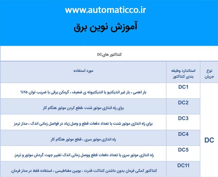 انواع کنتاکتور های DC بر اساس تیپ